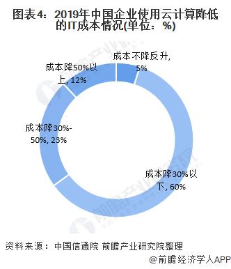图表4:2019年中国企业使用云计算降低的IT成本情况(单位:%)