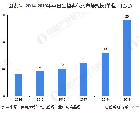 图表3:2014-2019年中国生物类似药市场规模(单位:亿元)
