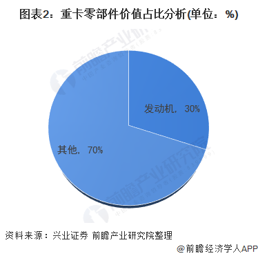 图表2:重卡零部件价值占比分析(单位:%)