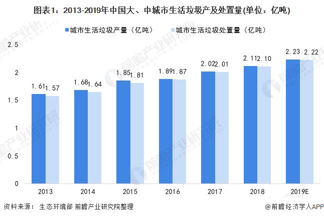 图表1:2013-2019年中国大、中城市生活垃圾产及处置量(单位:亿吨)
