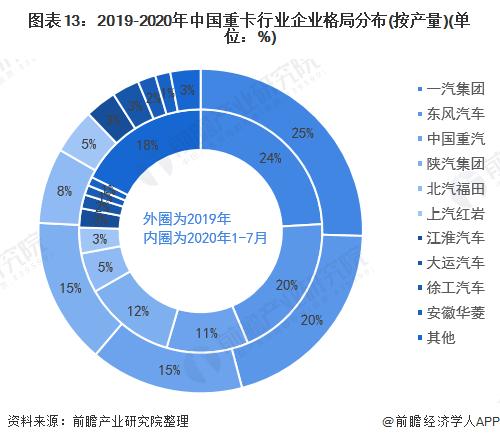 图表13:2019-2020年中国重卡行业企业格局分布(按产量)(单位:%)