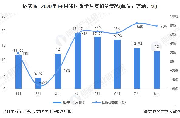 图表8:2020年1-8月我国重卡月度销量情况(单位:万辆,%)