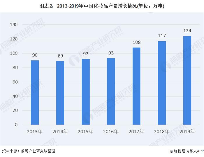 图表2:2013-2019年中国化妆品产量增长情况(单位:万吨)