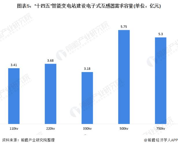 """图表5:""""十四五""""智能变电站建设电子式互感器需求容量(单位:亿元)"""