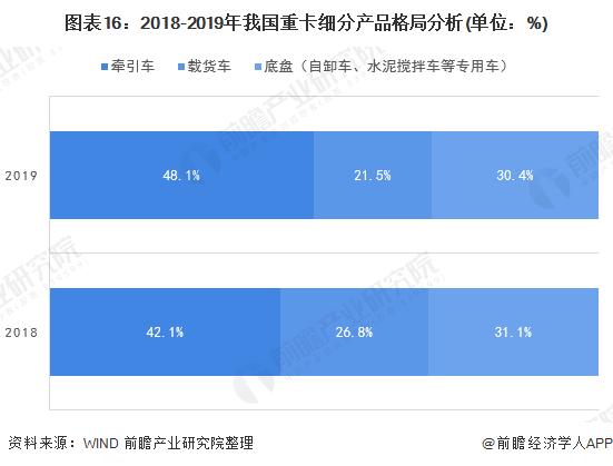 图表16:2018-2019年我国重卡细分产品格局分析(单位:%)