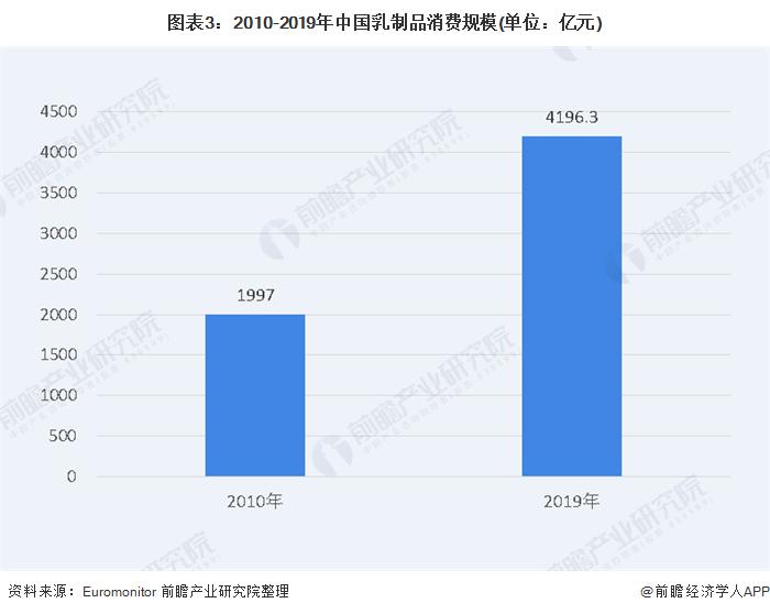 图表3:2010-2019年中国乳制品消费规模(单位:亿元)