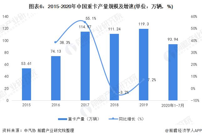 图表6:2015-2020年中国重卡产量规模及增速(单位:万辆,%)