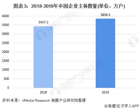 图表3:2018-2019年中国企业主体数量(单位:万户)