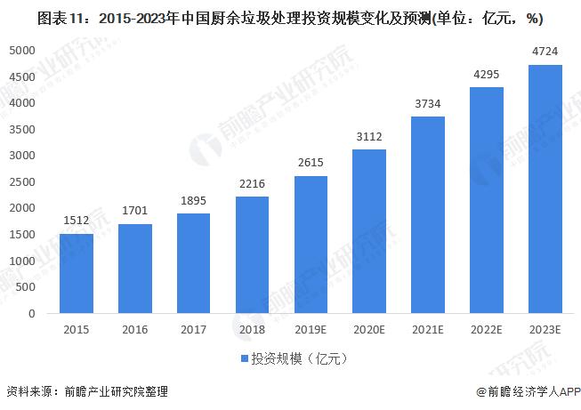图表11:2015-2023年中国厨余垃圾处理投资规模变化及预测(单位:亿元,%)