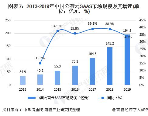 图表7:2013-2019年中国公有云SAAS市场规模及其增速(单位:亿元,%)