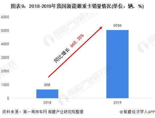 图表9:2018-2019年我国新能源重卡销量情况(单位:辆,%)