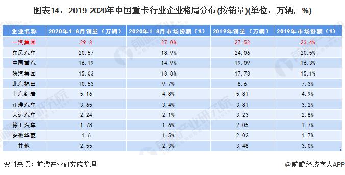 图表14:2019-2020年中国重卡行业企业格局分布(按销量)(单位:万辆,%)