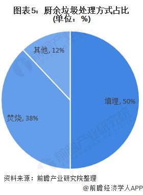图表5:厨余垃圾处理方式占比(单位:%)