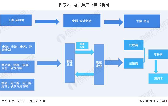 图表2:电子烟产业链分析图