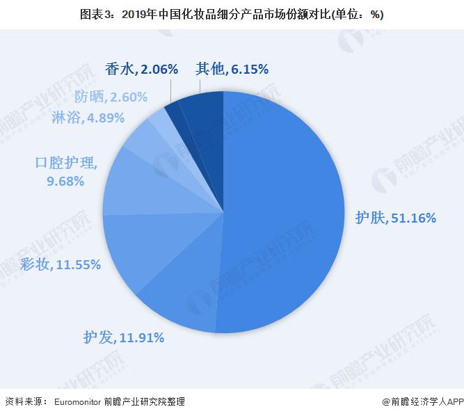 图表3:2019年中国化妆品细分产品市场份额对比(单位:%)