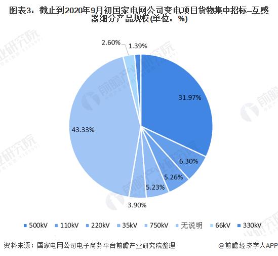 图表3:截止到2020年9月初国家电网公司变电项目货物集中招标—互感器细分产品规模(单位:%)