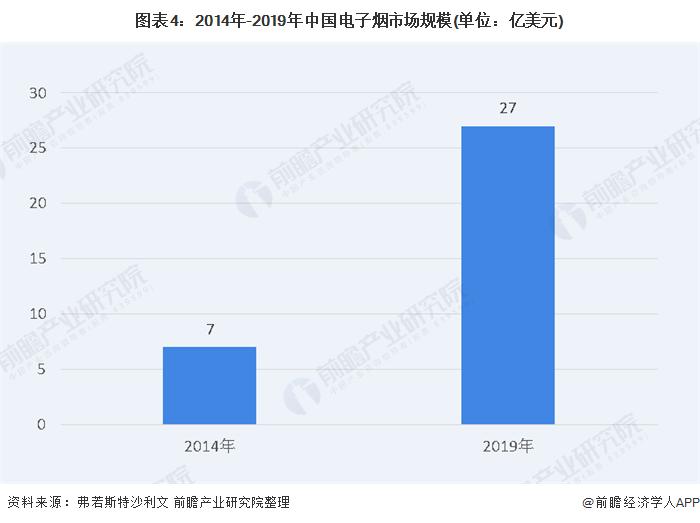 图表4:2014年-2019年中国电子烟市场规模(单位:亿美元)