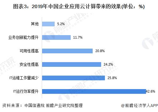 图表3:2019年中国企业应用云计算带来的效果(单位:%)