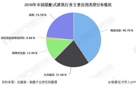 2019年中国装配式建筑行业主要应用类型分布情况