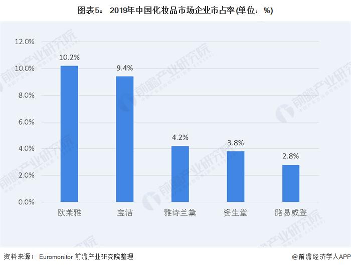 图表5: 2019年中国化妆品市场企业市占率(单位:%)
