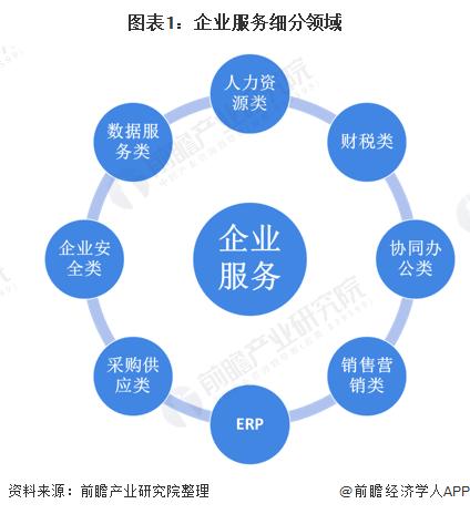 图表1:企业服务细分领域