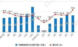 2020年1-7月中国新能源汽车行业产销现状分析 累计<em>产销量</em>均将近50万辆