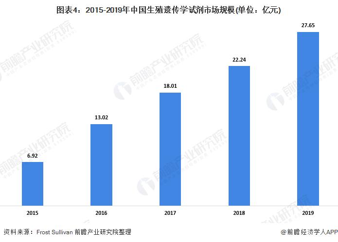 图表4:2015-2019年中国生殖遗传学试剂市场规模(单位:亿元)