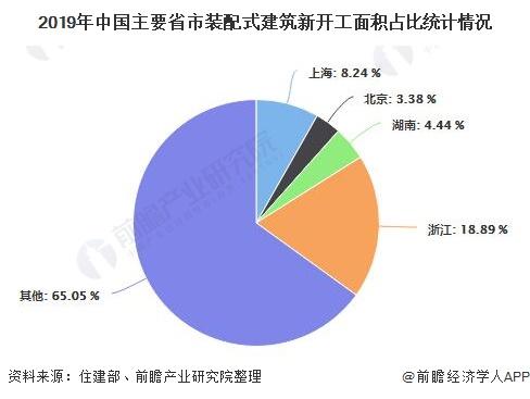 2019年中国主要省市装配式建筑新开工面积占比统计情况