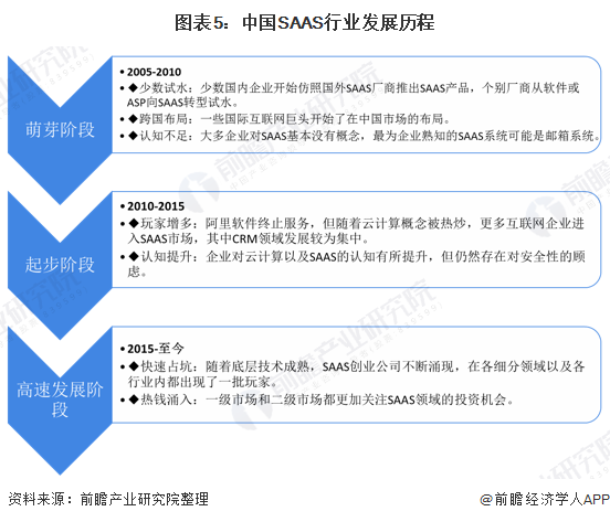 图表5:中国SAAS行业发展历程