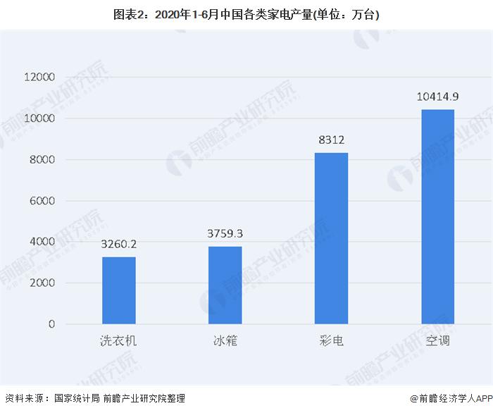 图表2:2020年1-6月中国各类家电产量(单位:万台)