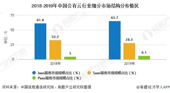 2018-2019年中国公有云行业细分市场结构分布情况