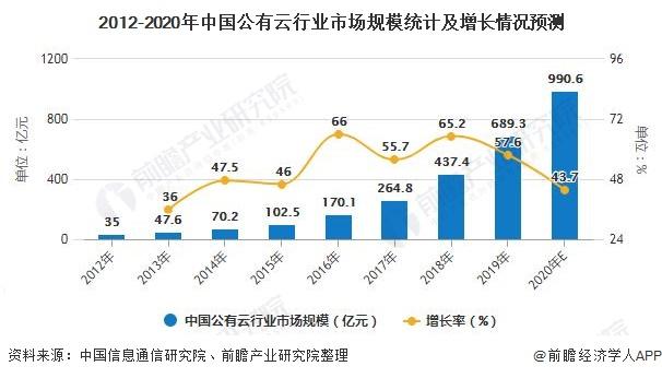 2012-2020年中国公有云行业市场规模统计及增长情况预测