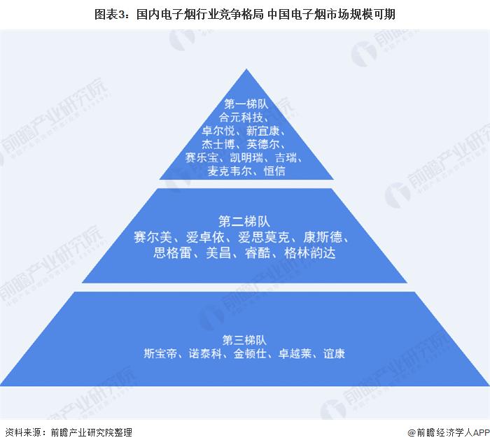 图表3:国内电子烟行业竞争格局 中国电子烟市场规模可期