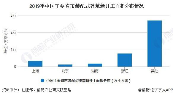 2019年中国主要省市装配式建筑新开工面积分布情况