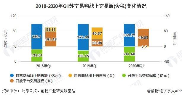 2018-2020年Q1苏宁易购线上交易额(含税)变化情况
