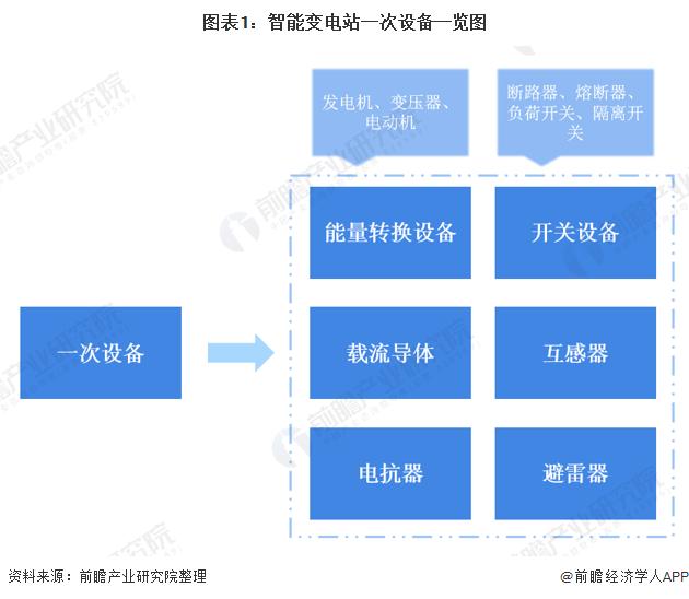 图表1:智能变电站一次设备一览图