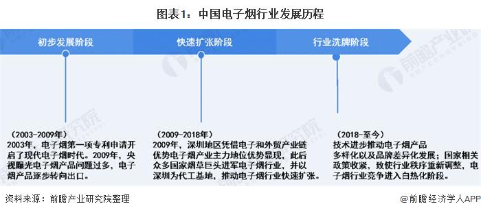 图表1:中国电子烟行业发展历程