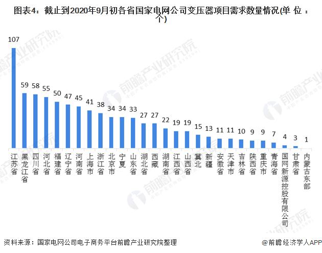图表4:截止到2020年9月初各省国家电网公司变压器项目需求数量情况(单位:个)
