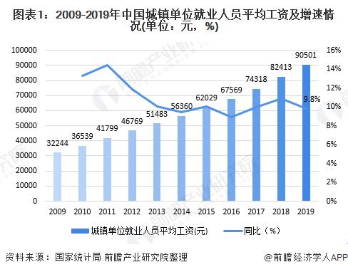 图表1:2009-2019年中国城镇单位就业人员平均工资及增速情况(单位:元,%)