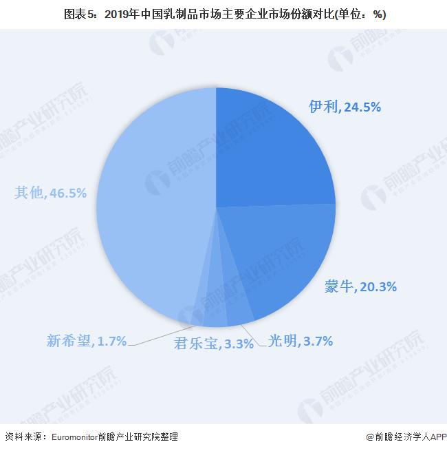 图表5:2019年中国乳制品市场主要企业市场份额对比(单位:%)