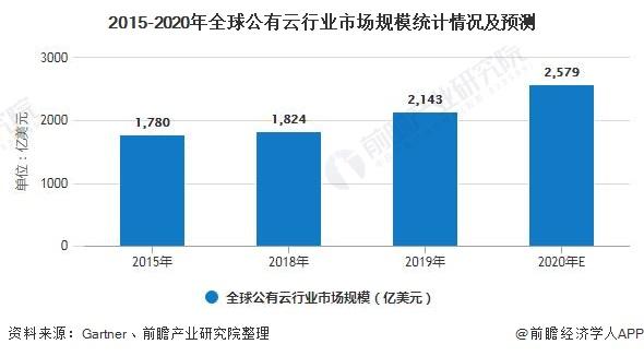 2015-2020年全球公有云行业市场规模统计情况及预测