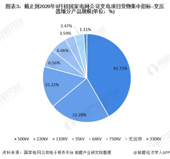 图表3:截止到2020年9月初国家电网公司变电项目货物集中招标—变压器细分产品规模(单位:%)