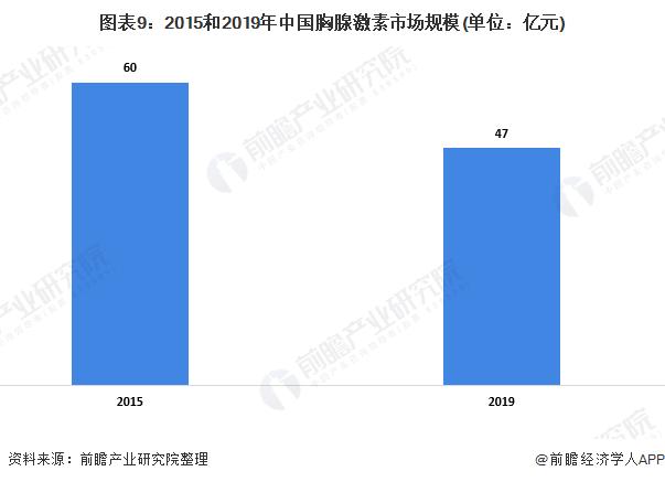 图表9:2015和2019年中国胸腺激素市场规模(单位:亿元)