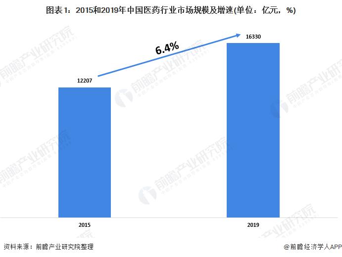 图表1:2015和2019年中国医药行业市场规模及增速(单位:亿元,%)