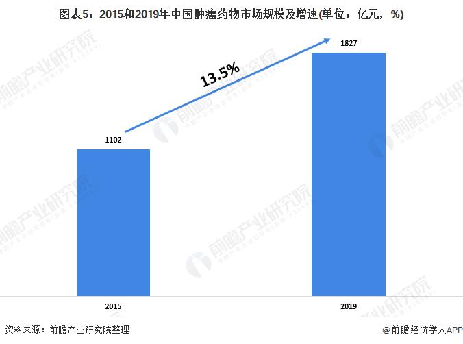 图表5:2015和2019年中国肿瘤药物市场规模及增速(单位:亿元,%)