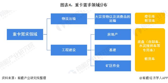 图表4:重卡需求领域分布