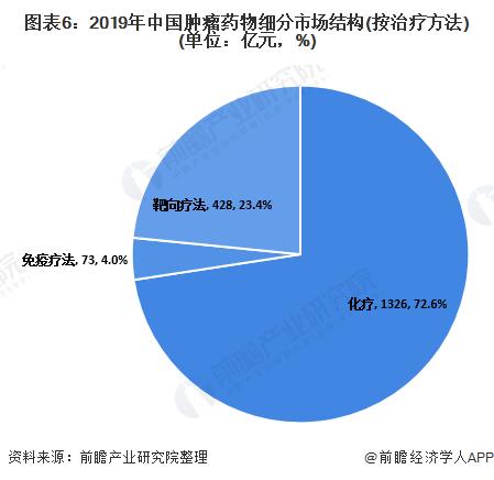 图表6:2019年中国肿瘤药物细分市场结构(按治疗方法)(单位:亿元,%)