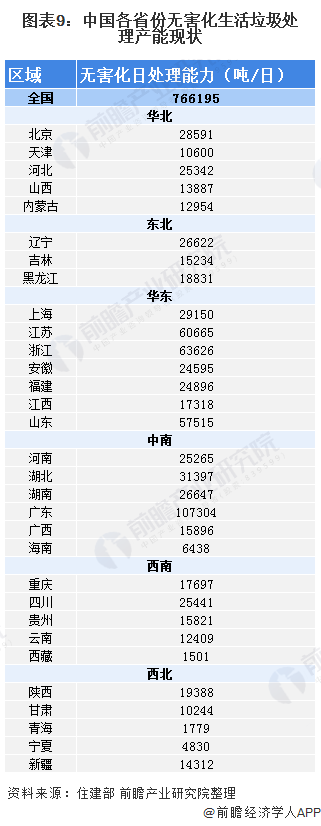 图表9:中国各省份无害化生活垃圾处理产能现状