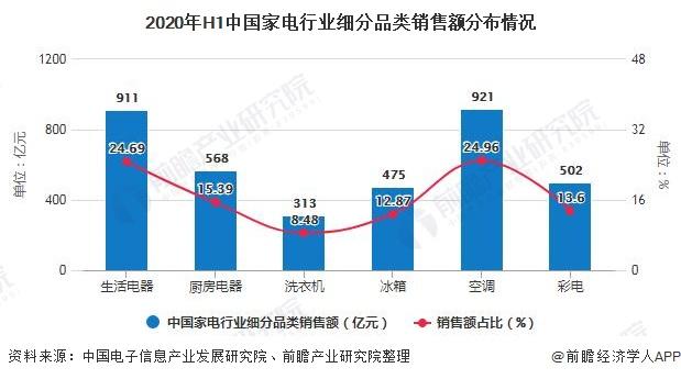 2020年H1中国家电行业细分品类销售额分布情况