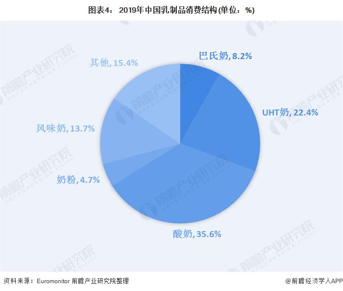 图表4: 2019年中国乳制品消费结构(单位:%)